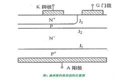 详解晶闸管的基本结构知识