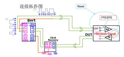 巧用Bertscope进行芯片/系统的接收端容限测试和调试分析
