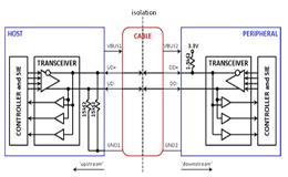 数字隔离器提供易于使用的隔离式USB选项