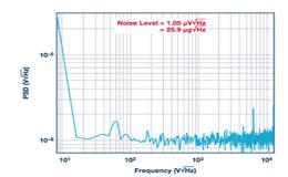 MEMS加速度计性能已臻成熟