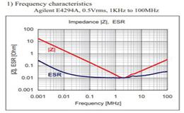 电感电容选型中的自谐振频率