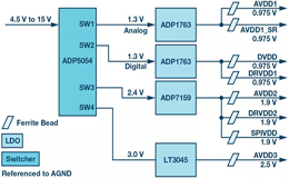 高速 ADC 为什么有多个不同的电源轨和电源域?