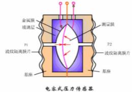 涨知识,电容也可以制造这么多传感器!