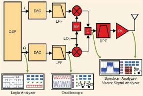 大牛干货:软件无线电的设计和测试