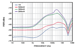 LDO的运行困境:低裕量和最小负载