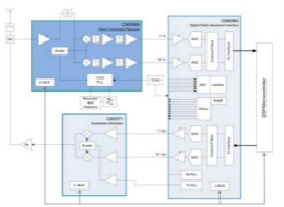 用于实现更快RF设计的构建模块策略