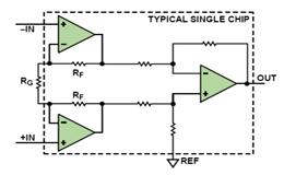 如何在对电桥传感器进行电路设计时避免陷入困境