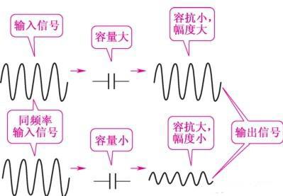怎样理解电容器容抗等效呢?