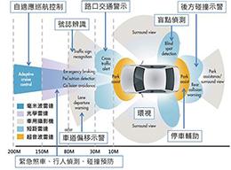 ADAS技术成熟,这些车用传感器将大卖
