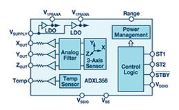 可助力智能基础设施发展的MEMS传感器