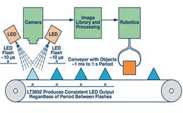 解析适用于高功率机器视觉闪光灯的LED驱动器
