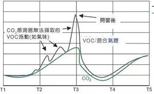 室内空气检测技术及VOC传感器