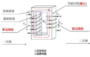 开关电源变压器设计与材料选择