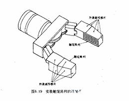 机器人控制:模拟传感器
