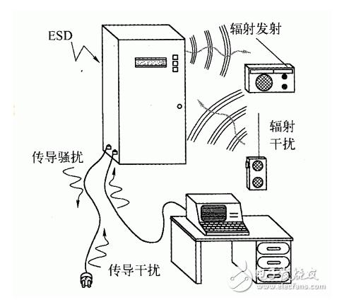 简析电磁兼容EMC