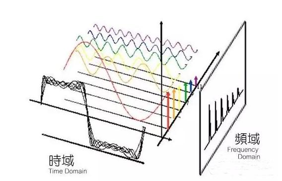 详解干扰电源滤波器的选型