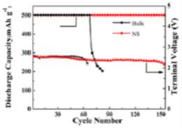 锂离子电池材料测试技术大梳理