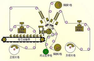 锂电池生产过程图解
