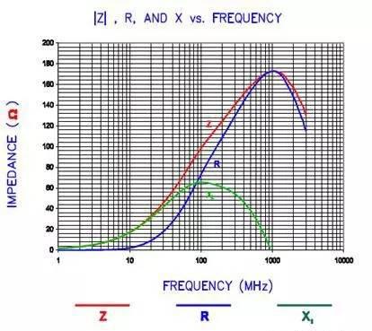 解析EMC磁珠的电阻特性