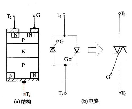 解读双向晶闸管的结构、工作原理及检测方法