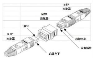 MPO连接器的优点有哪些?