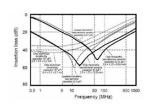 电源滤波电容使用知识点