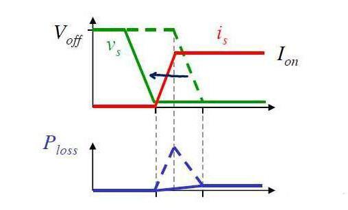 浅析MOSFET管开关电流波形问题!