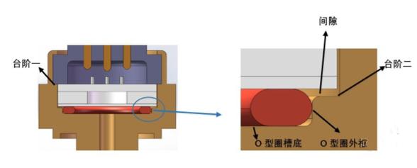 浅析陶瓷电容压力传感器的特点及典型应用