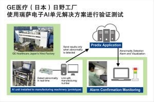 瑞萨电子通过其AI单元解决方案成功帮助GE医疗日野工厂完成生产力优化测试