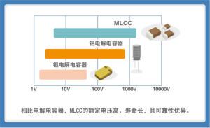 贴片电容选型指南及优缺点(一)