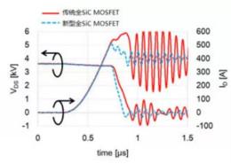 解析三菱电机6.5kV全SiC功率模块
