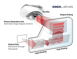 全息光波导:了解智能眼镜市场你必须get到的姿势和全球厂商动态