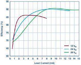 1000 V 输出、No-Opto、隔离型反激式转换器