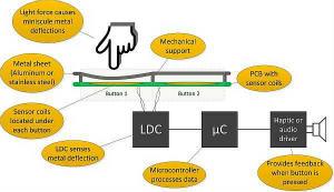 如何设计电感式触摸金属按钮面板