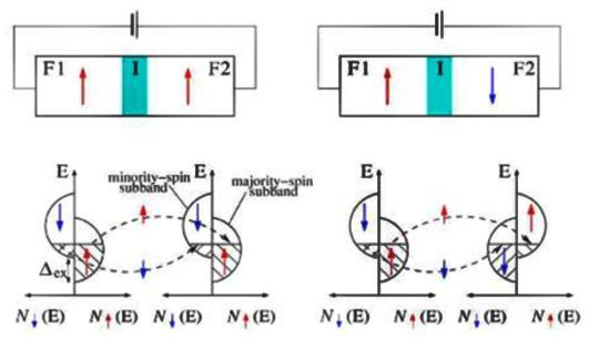 解析隧道磁阻技术(TMR)及其应用简介