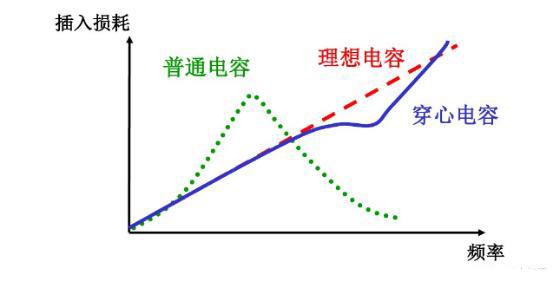穿心电容的应用:馈通滤波器,如何实现高频滤波