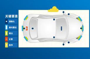 传感器在自动驾驶汽车的应用