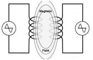 电子工程师不得不知道的EMC机理------串扰