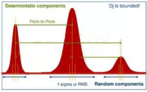 信号抖动的定义、分类及测量注意事项