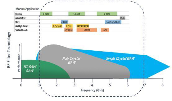 解析全球声学滤波器技术发展趋势