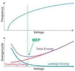 看电源管理IP如何显著提升SoC能效