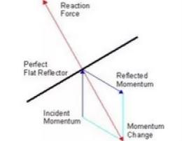 浅谈光镊诺贝尔奖背后的电磁理论及涡旋电磁波