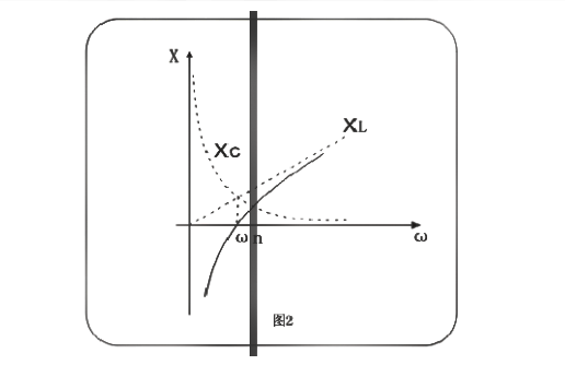 解析串联谐振是怎么谐振的及其原理