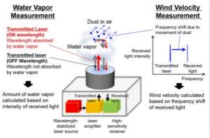 三菱电机新型激光雷达系统,能够预测暴雨的爆发
