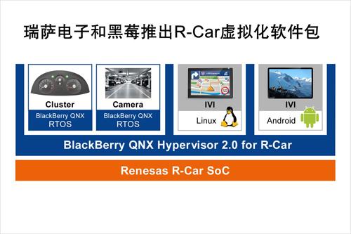 瑞萨电子和黑莓联合推出一款R-Car软件包,可加速汽车信息娱乐系统技术发展