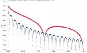 如何减少D类放大器中的电磁干扰?