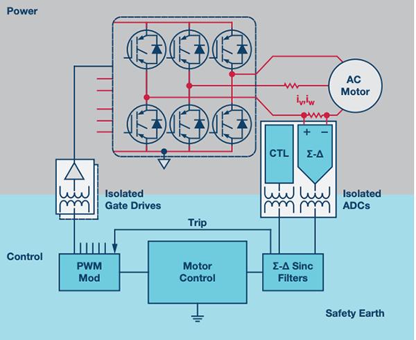 如何电源逆变器应用中选择隔离架构、电路和元件?