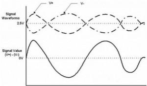 形象解读差分信号,它比单端信号强在哪?