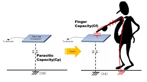 大咖谈技术:静电电容式触摸检测技术