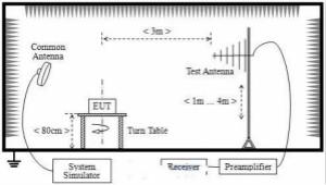 电磁辐射骚扰原因查找及整改步骤